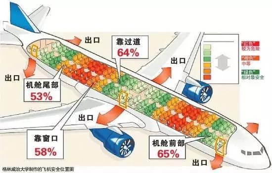 飞机座位安全图完全是扯淡!   不少乘机攻略总结过飞机后部是最安全的,甚至还流传着飞机座位安全比较图,其实这些说法都不具科学性。   哪排更安全取决于多种情况,比如事故的原因,在哪儿爆炸,如果中部爆炸,中间的乘客就很危险;或者飞机那个部位先着地,机尾着地,那么尾部的乘客影响就大;那么是不是靠近紧急出口逃生门就更安全了呢?如果成功迫降并正常打开,显而易见的是坐在紧急出口的乘客多数情况下能逃出生天。